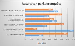 Resultaten parkeerenquête