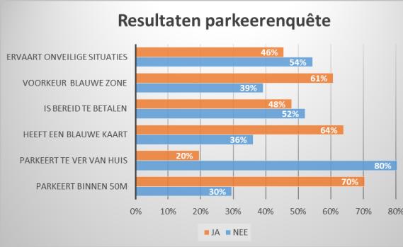 Resultaten parkeerenquête Belcrum